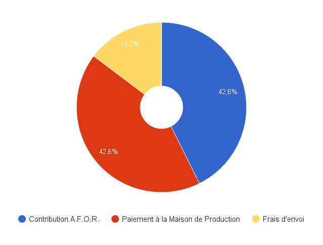 DVD-AFOR-graphique